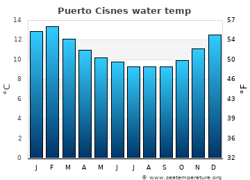 Puerto Cisnes average sea sea_temperature chart