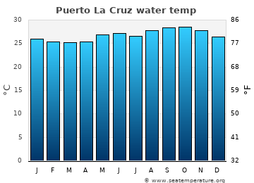 Puerto La Cruz average sea sea_temperature chart