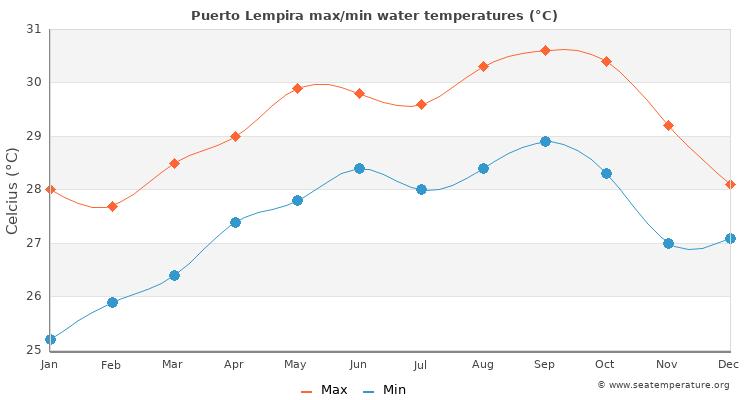 Puerto Lempira average maximum / minimum water temperatures