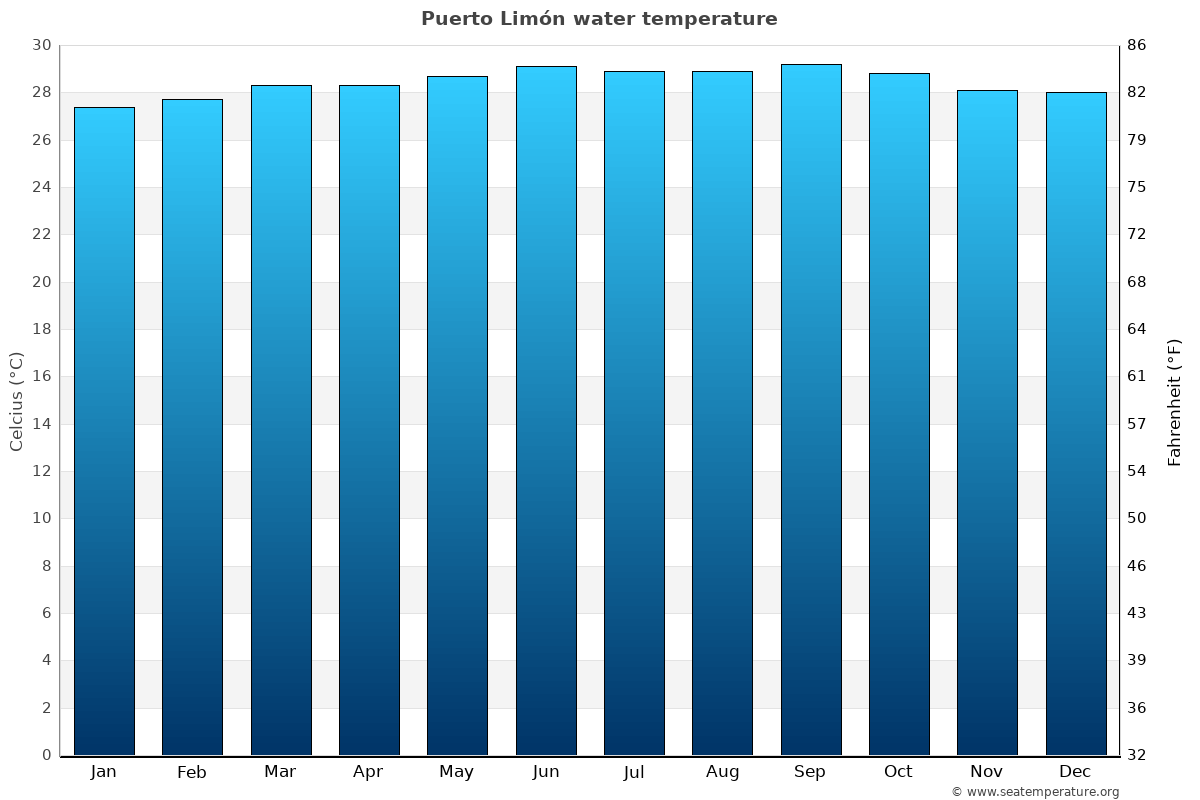Puerto Limón average sea temperature chart