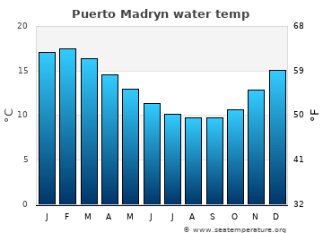 Puerto Madryn average sea temperature chart