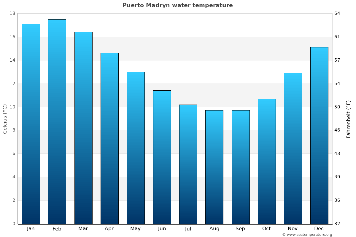 Puerto Madryn average water temperatures