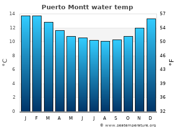 Puerto Montt average sea temperature chart
