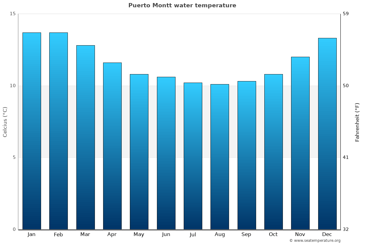 Puerto Montt average water temperatures