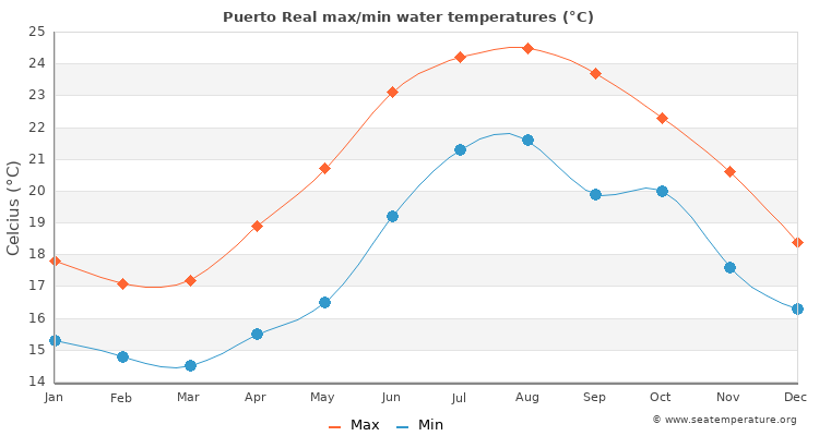 Puerto Real average maximum / minimum water temperatures