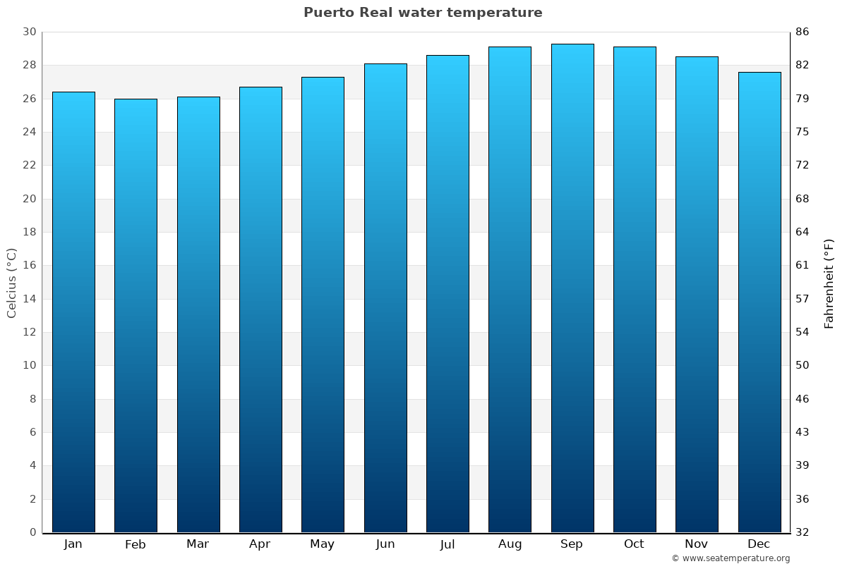 Puerto Real average water temperatures