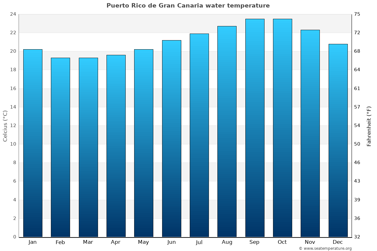Puerto Rico de Gran Canaria average water temperatures