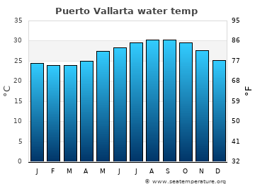 Puerto Vallarta average sea temperature chart