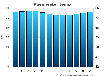 Pueu average sea temperature chart