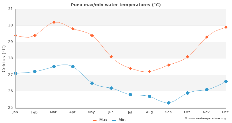 Pueu average maximum / minimum water temperatures