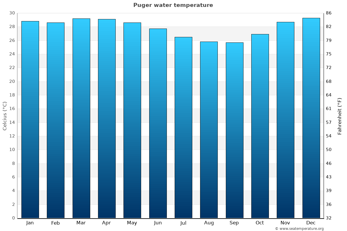 Puger average water temperatures