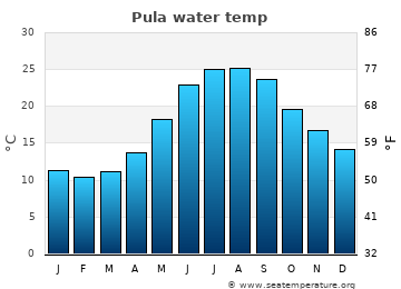 Pula average water temp