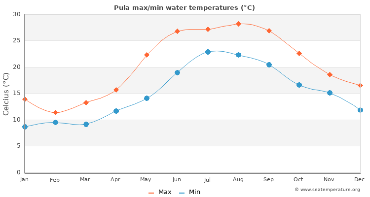 Pula average maximum / minimum water temperatures