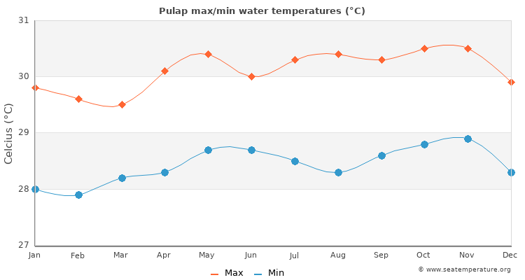 Pulap average maximum / minimum water temperatures