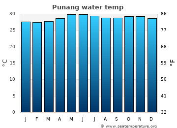 Punang average sea temperature chart