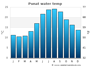 Punat average water temp