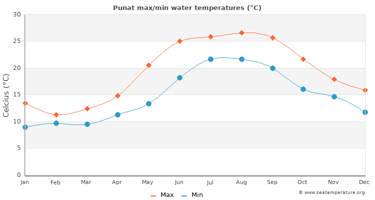 Punat average maximum / minimum water temperatures