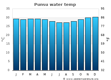 Punsu average sea temperature chart
