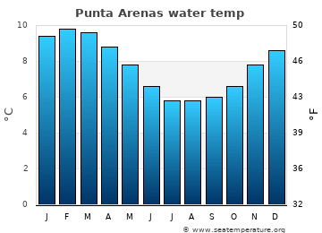 Punta Arenas average sea sea_temperature chart