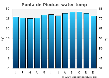 Punta de Piedras average sea temperature chart