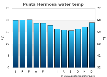Punta Hermosa average sea temperature chart