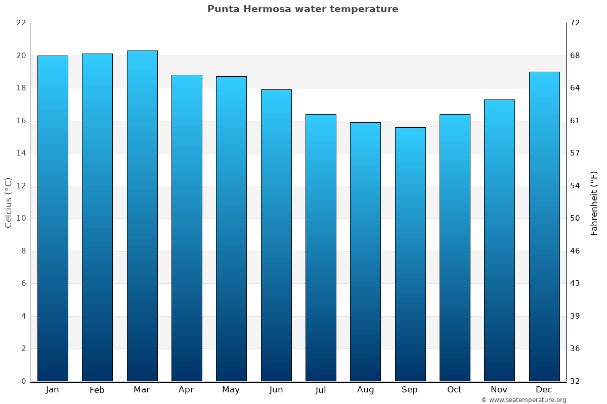 Punta Hermosa average water temperatures