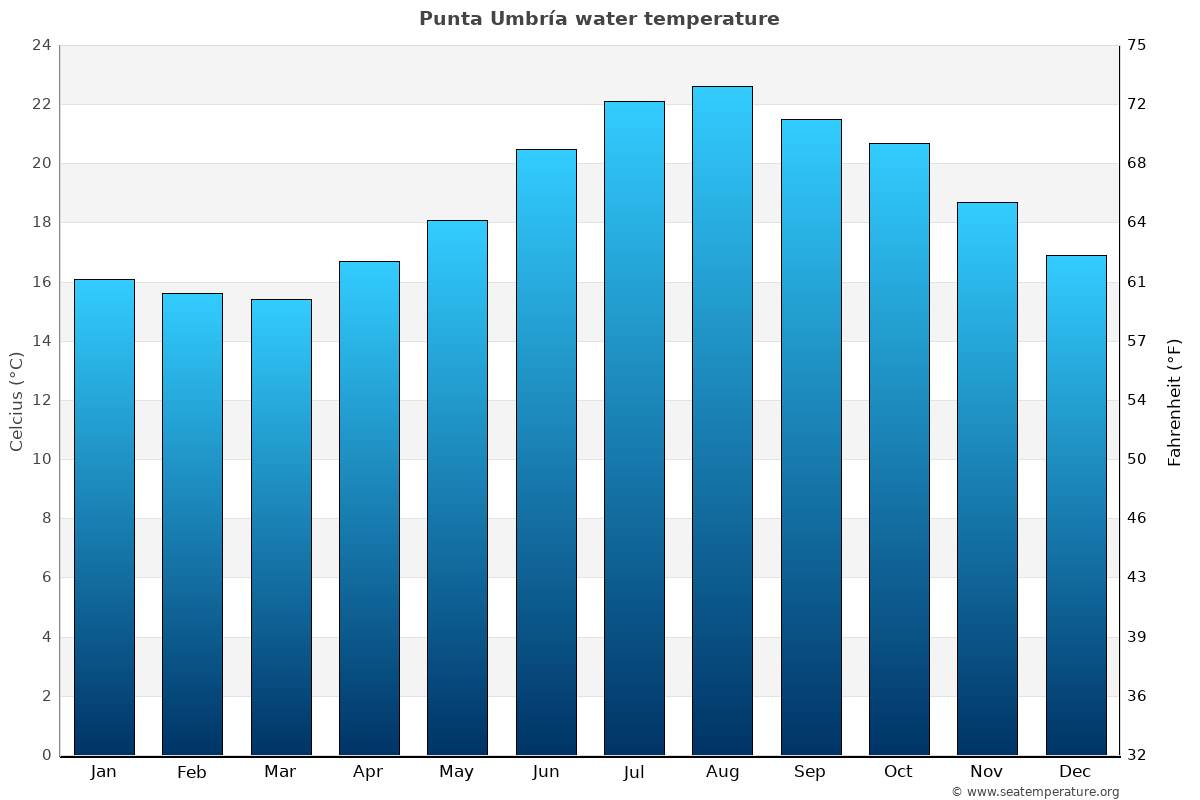 Punta Umbría average water temperatures