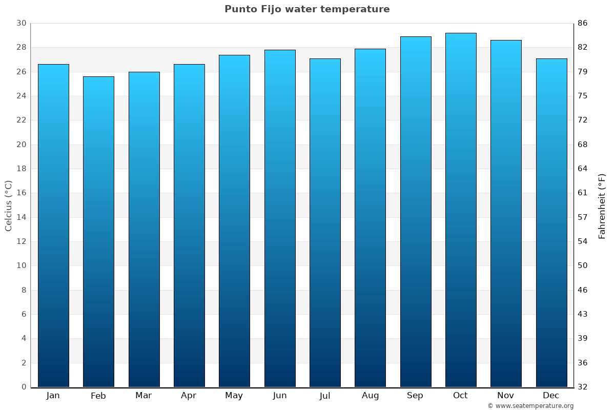 Punto Fijo average water temperatures