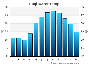 Puqi average sea temperature chart