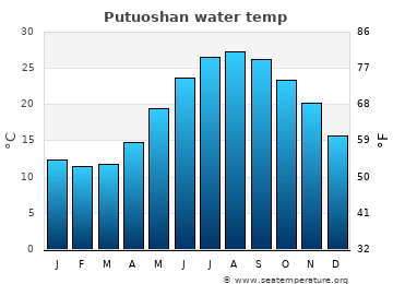 Putuoshan average sea temperature chart