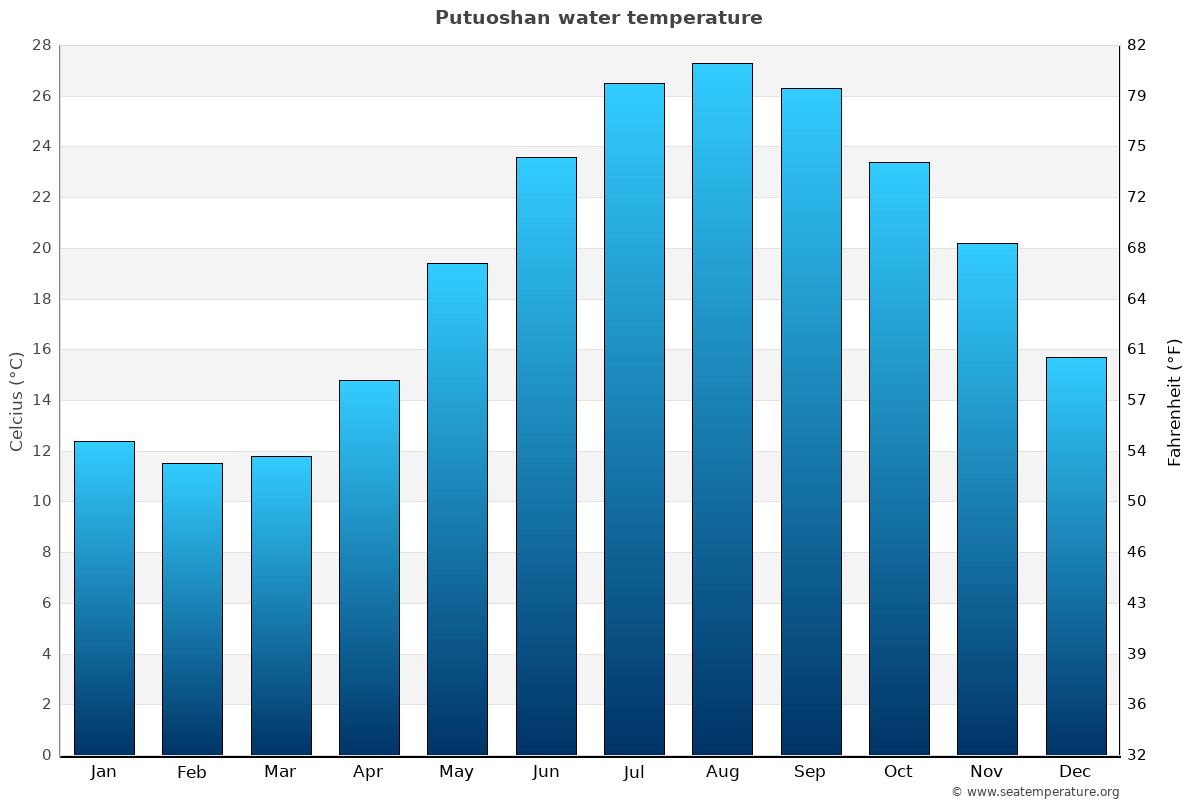 Putuoshan average water temperatures