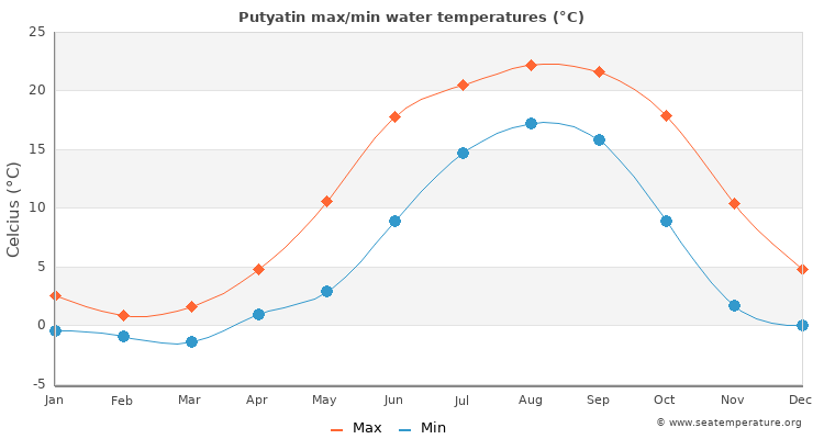 Putyatin average maximum / minimum water temperatures