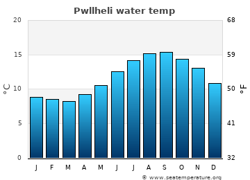 Pwllheli average sea temperature chart