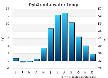 Pyhäranta average sea temperature chart