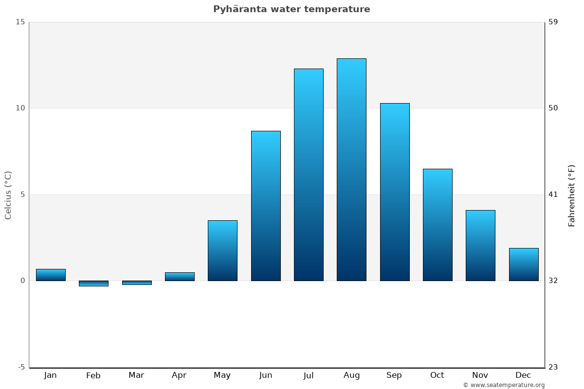 Pyhäranta average water temperatures