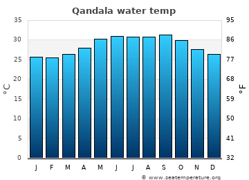 Qandala average sea temperature chart