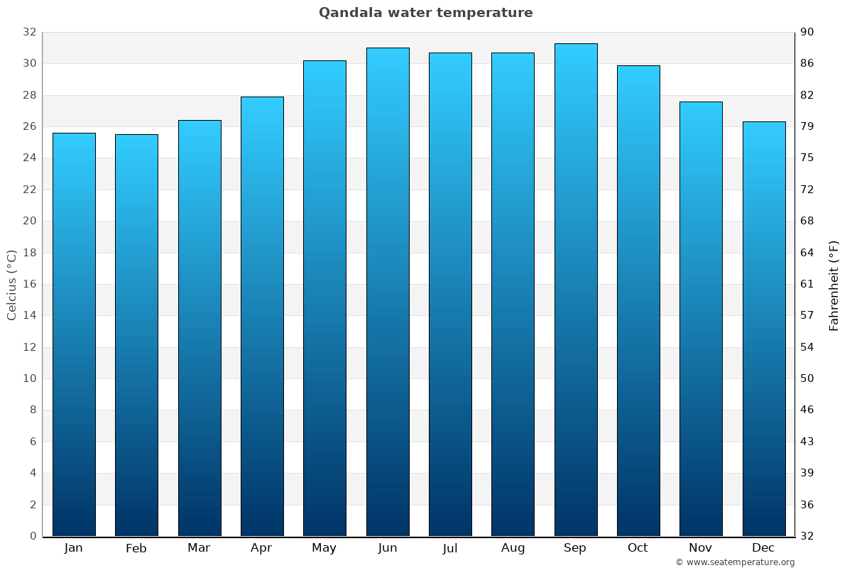 Qandala average water temperatures