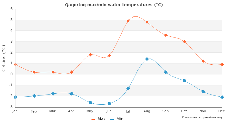 Qaqortoq average maximum / minimum water temperatures