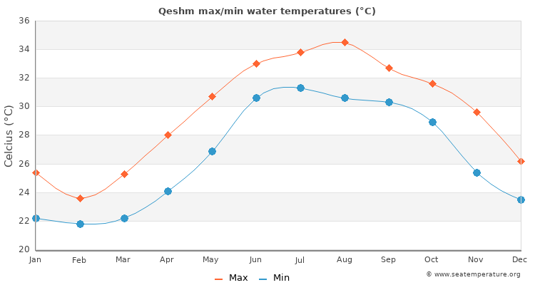 Qeshm average maximum / minimum water temperatures