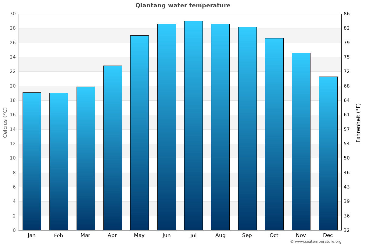 Qiantang average water temperatures