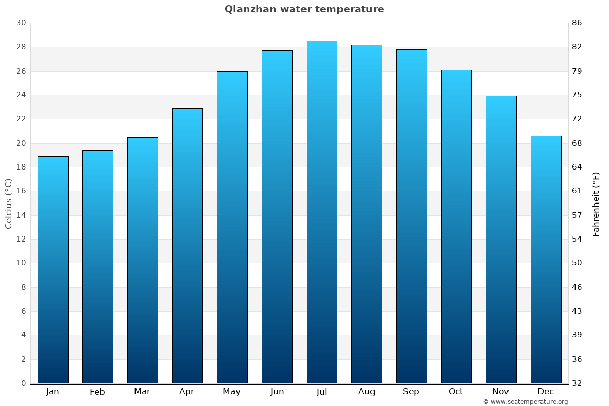 Qianzhan average water temperatures