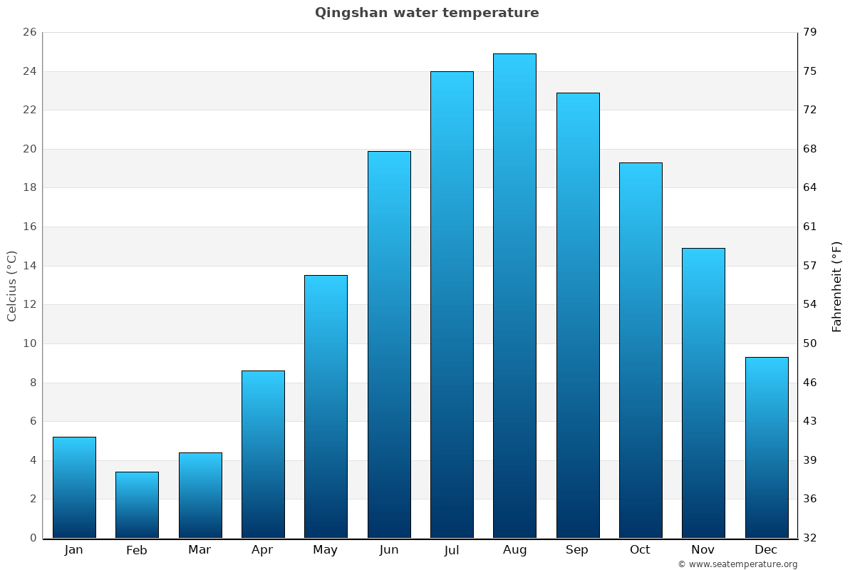 Qingshan average water temperatures