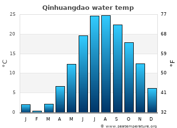 Qinhuangdao average sea temperature chart