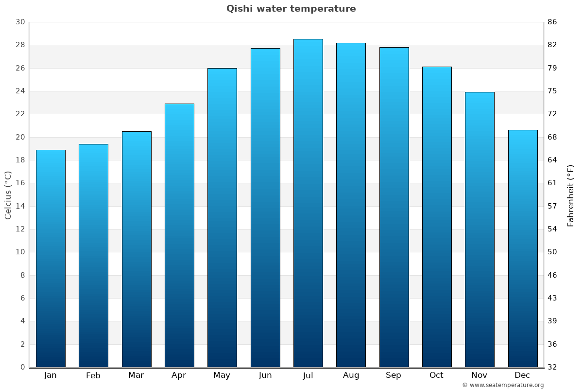 Qishi average water temperatures
