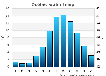 Québec average sea temperature chart