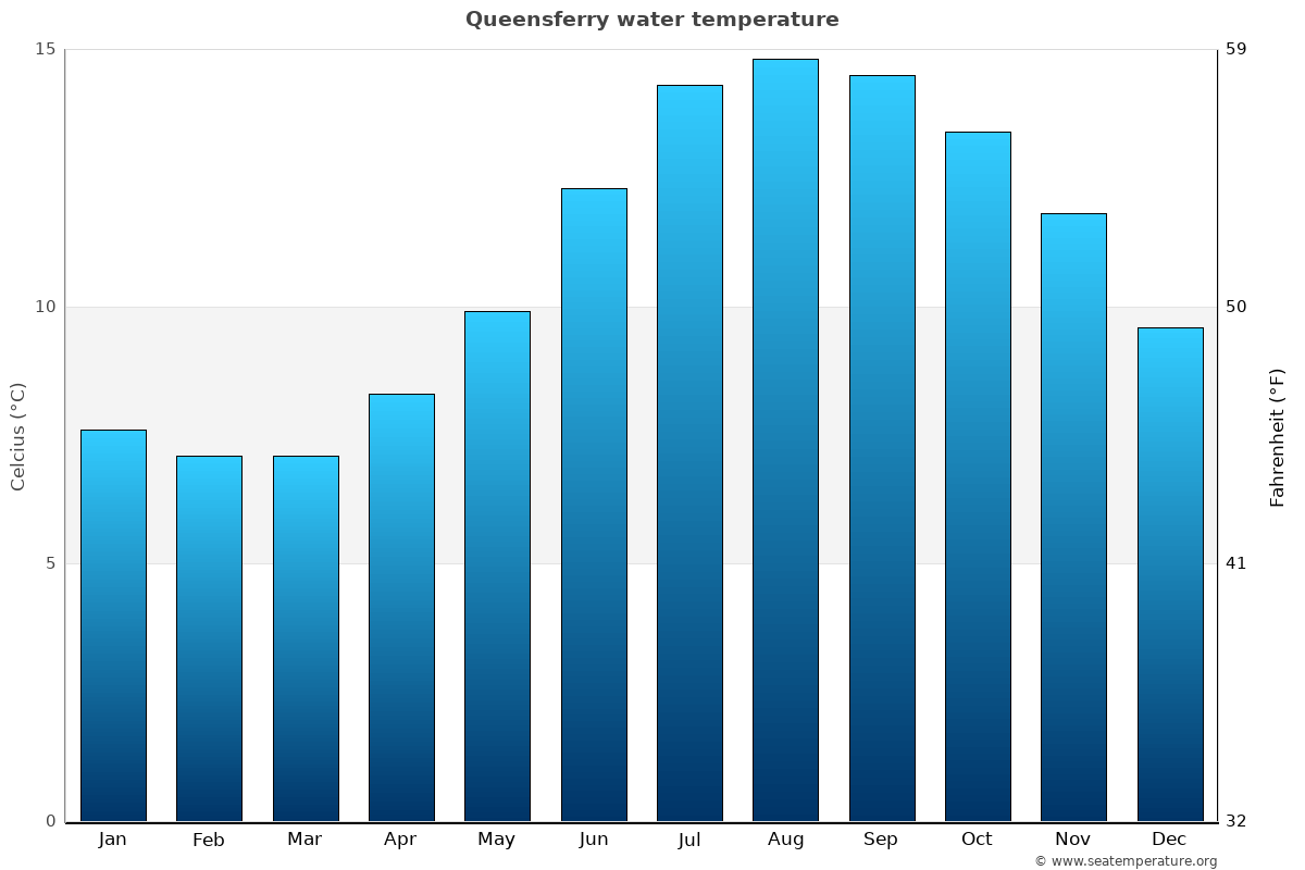 Queensferry average water temperatures