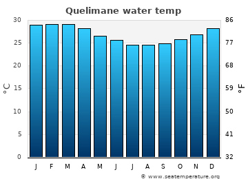 Quelimane average sea sea_temperature chart