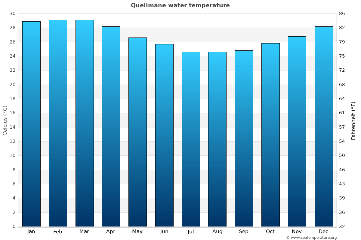 Quelimane average sea temperature chart