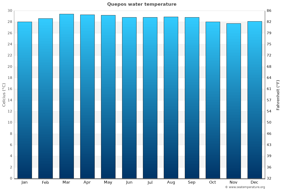 Quepos average sea temperature chart