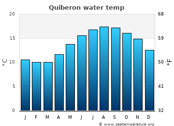 Quiberon average sea temperature chart